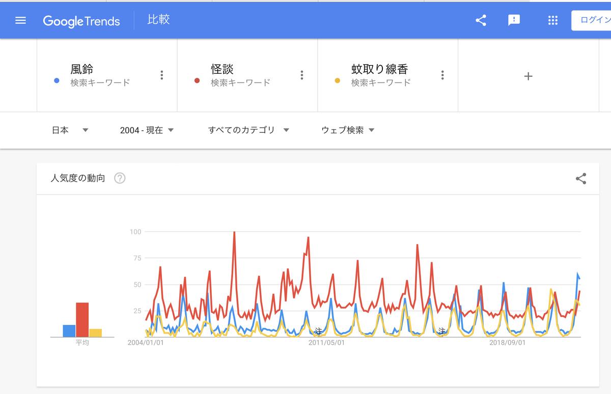 Google Trends『風鈴』『怪談』『蚊取り線香』2004年以降