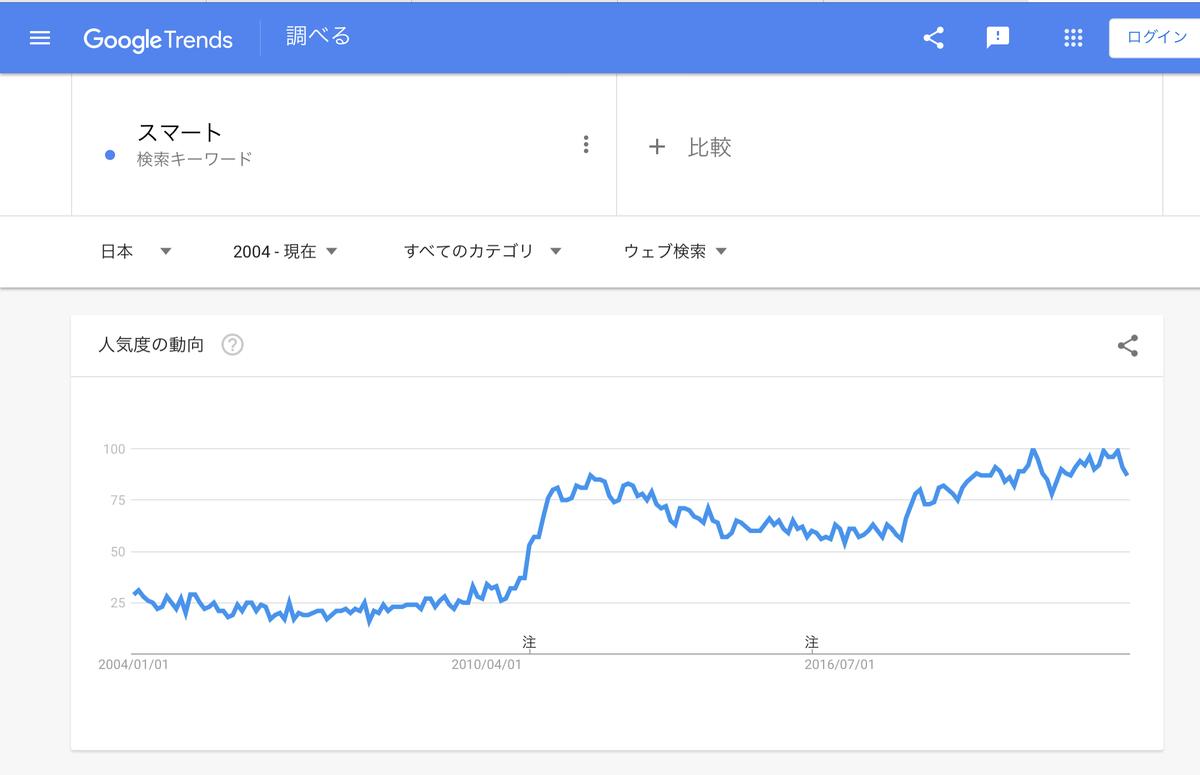 GoogleTrends『スマート』 2004年以降