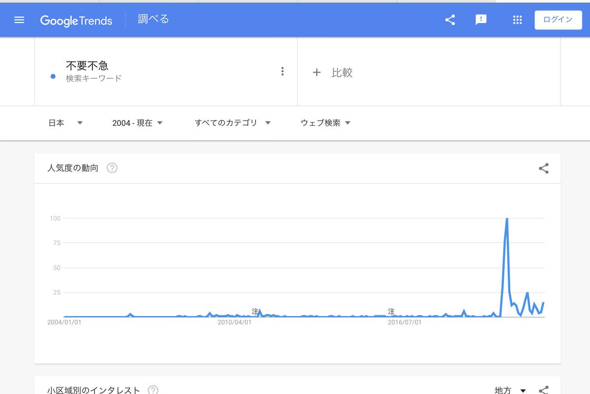 Google Trends『不要不急』2004年以降