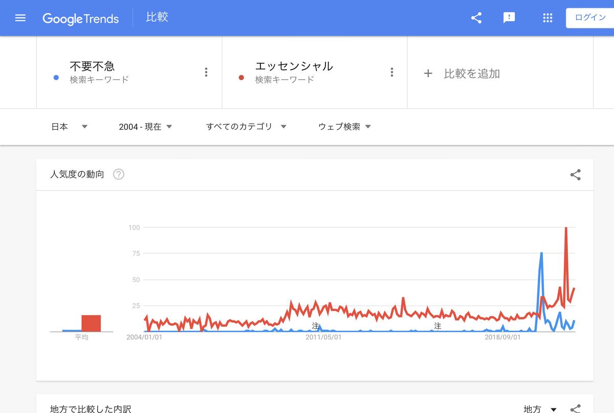 Google Trends『不要不急』『エッセンシャル』2004年以降