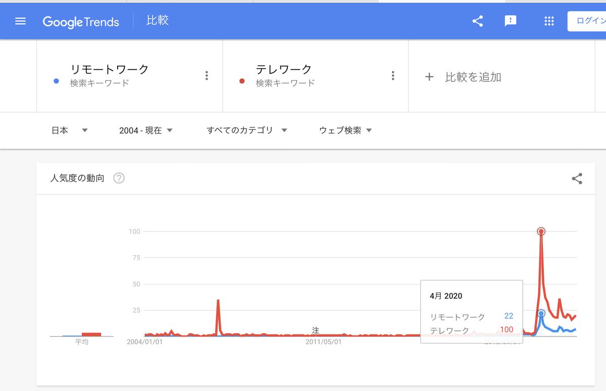 GoogleTrends『リモートワーク』『テレワーク』2004年以降