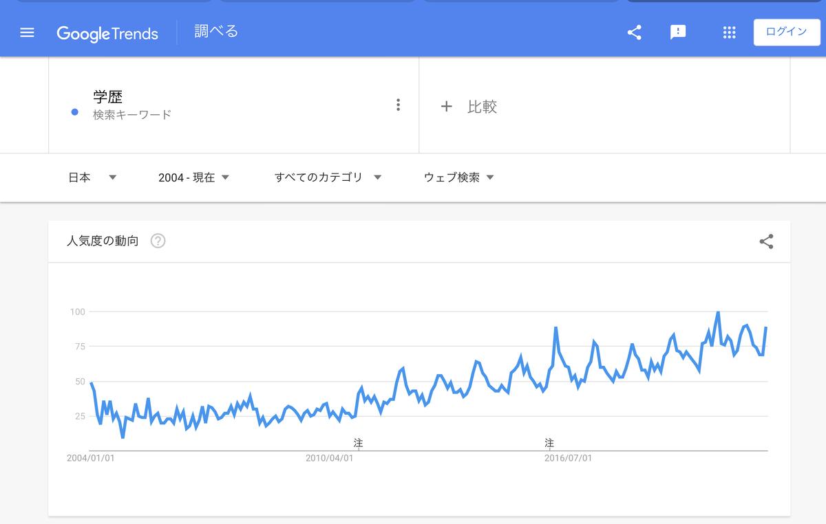 Google Trends『学歴』 2004年以降