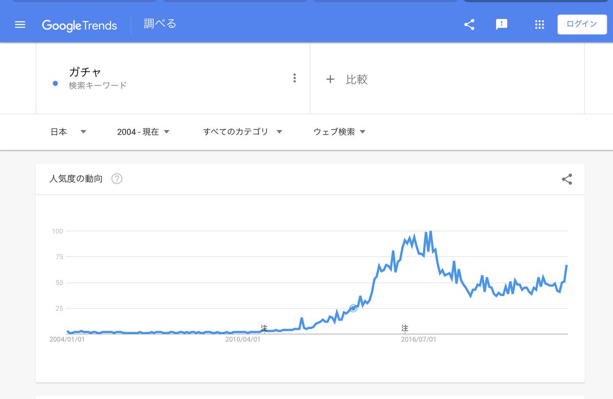 GoogleTrends『ガチャ』2004年以降