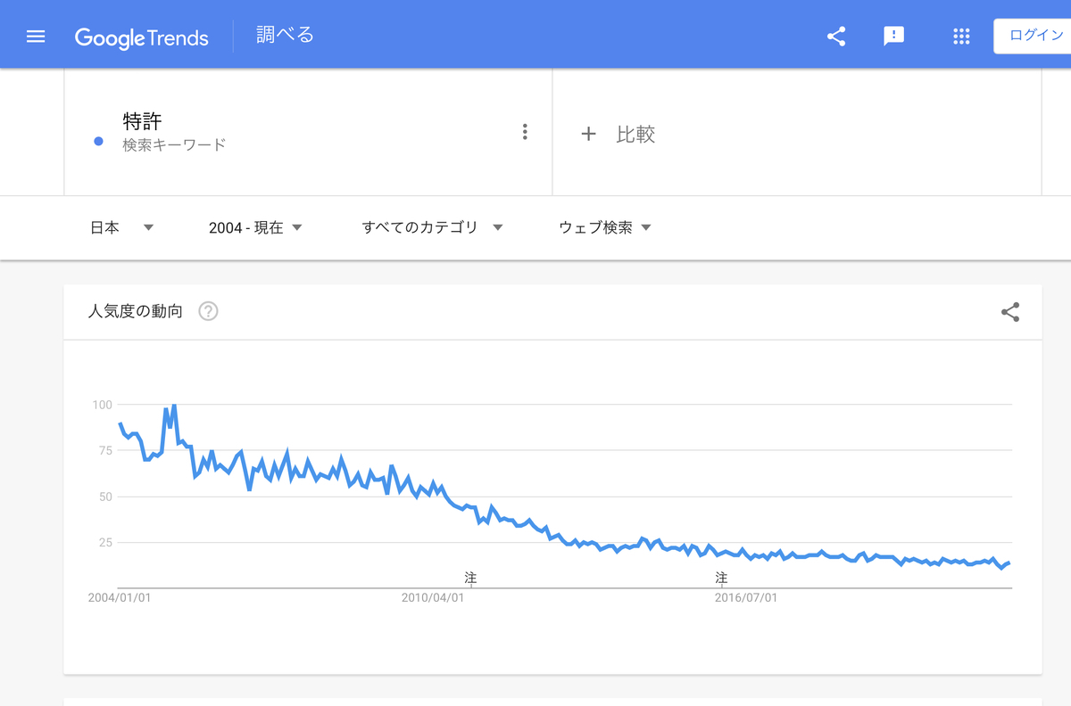 GoogleTrends『特許』2004年以降