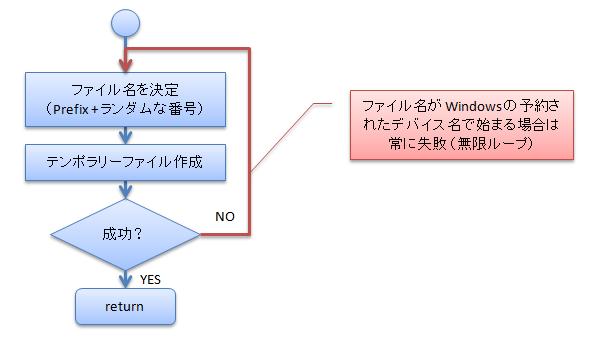 f:id:chiheisen:20131202005230p:image