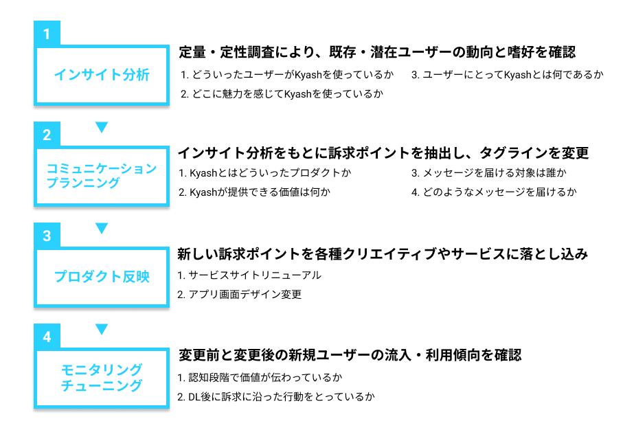 f:id:chihiro-hara:20190801111848p:plain