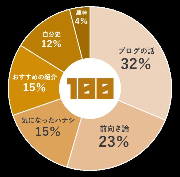 f:id:chihiro_dayori:20170705200611p:plain
