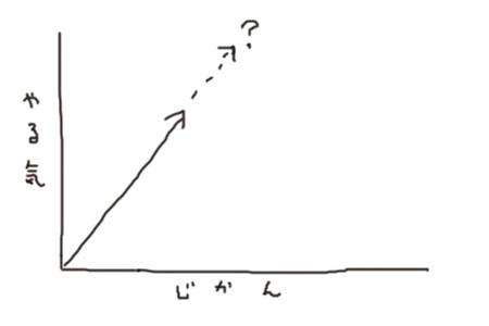 やる気 グラフ イラスト