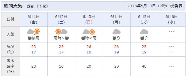 f:id:chii_mei:20180530073305p:plain