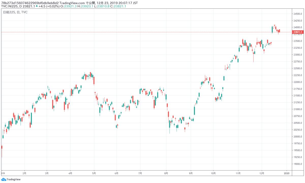 株価 今日 の