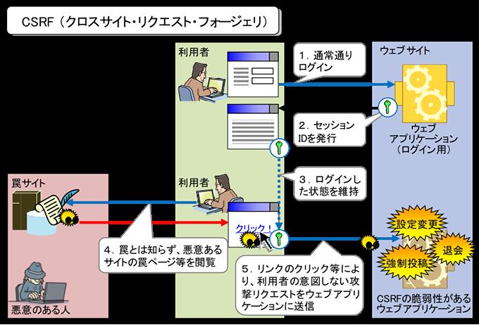 安全なウェブサイトの作り方 クロスサイト・リクエスト・フォージェリ