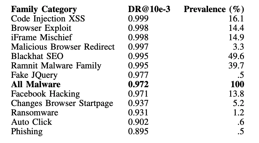 異なるマルウェアファミリーの検知精度