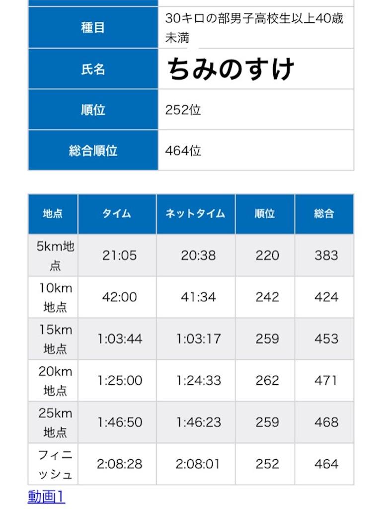 f:id:chiminosuke:20180218154714j:image
