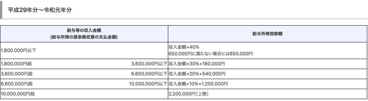 f:id:chimions_tax:20191212210944p:plain