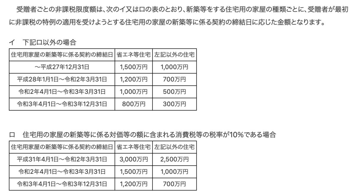 f:id:chimions_tax:20200128165047p:plain