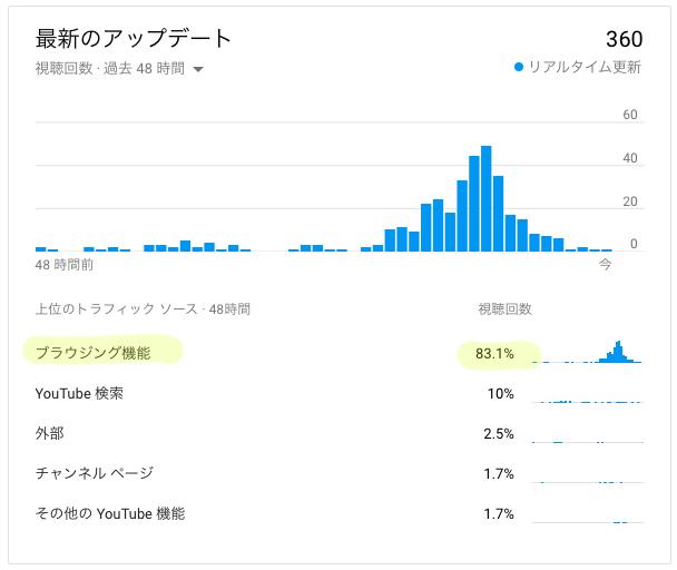 再生 値段 Youtube 回数