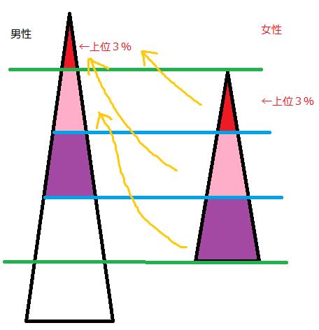 男女グラフ