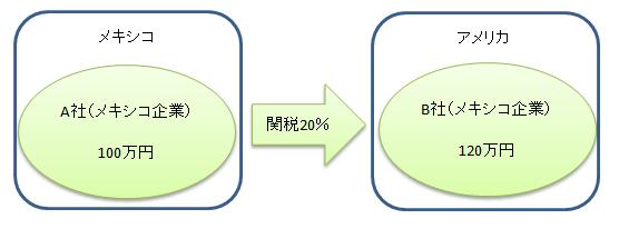 関税の仕組み イラスト1