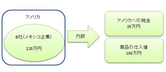 関税の仕組み イラスト2