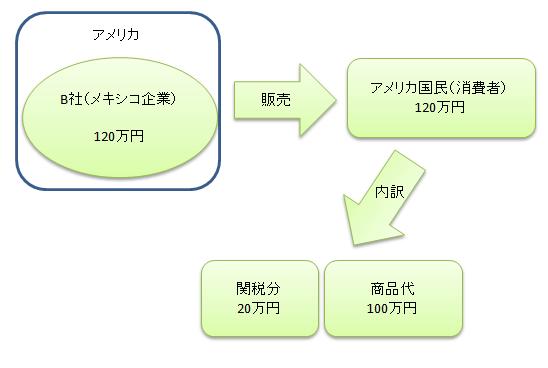 関税の仕組み イラスト3