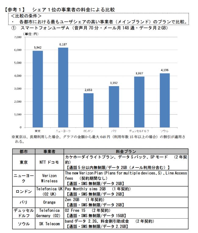 平成28年度 総務省 通信サービス調査 平成29年7月