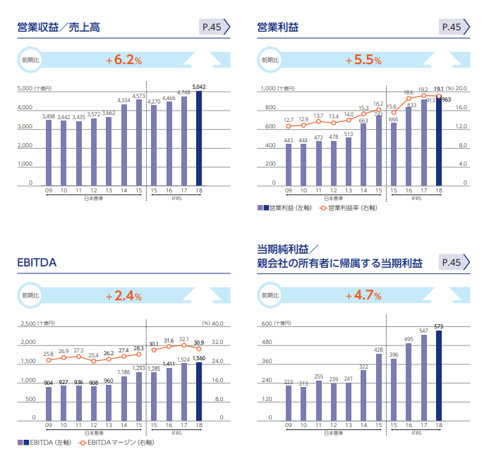 2018年 KDDI決算資料 統合レポート