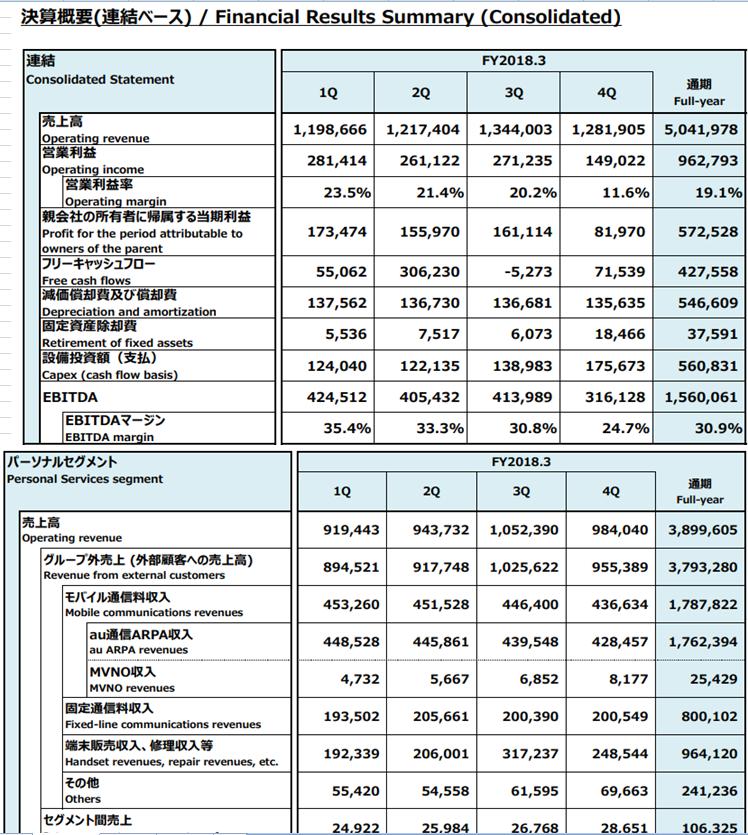 KDDI 2019年3月期 第2四半期決算詳細資料