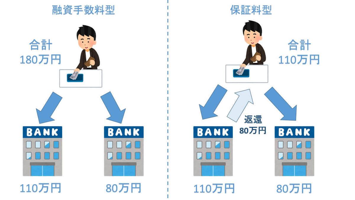 住宅ローン 融資手数料型 保証料型の違い