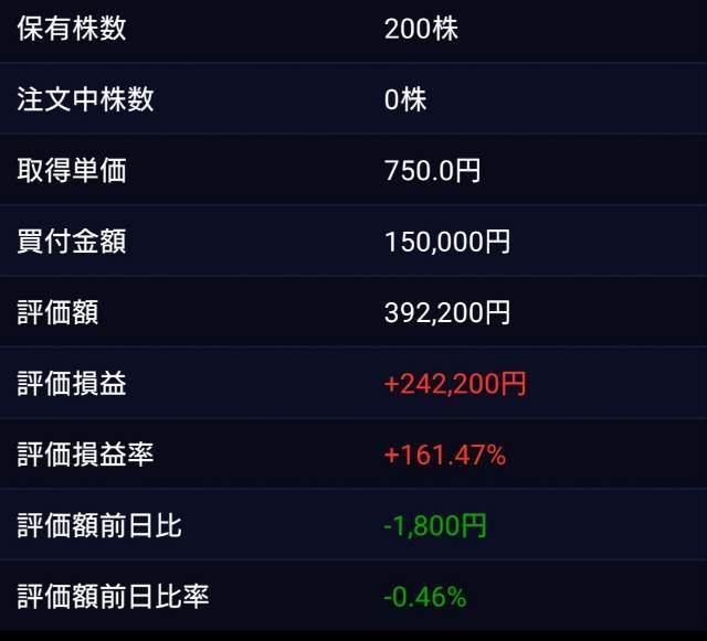 日本管財 SBI証券 保有状況