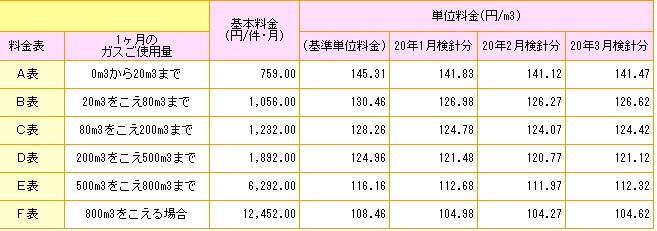 東京ガス 料金表 2020年時点