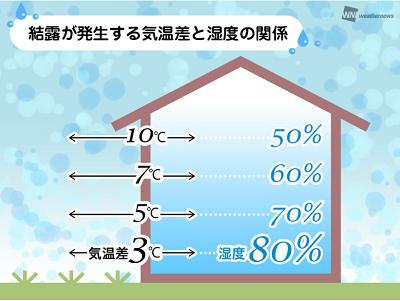 結露の気温差と湿度関係