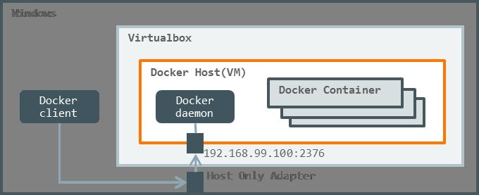 VPN 環境下で Docker を使う - #chiroito 's blog