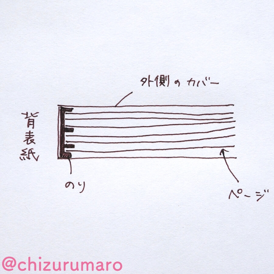 f:id:chizurumaro:20170912162933j:plain