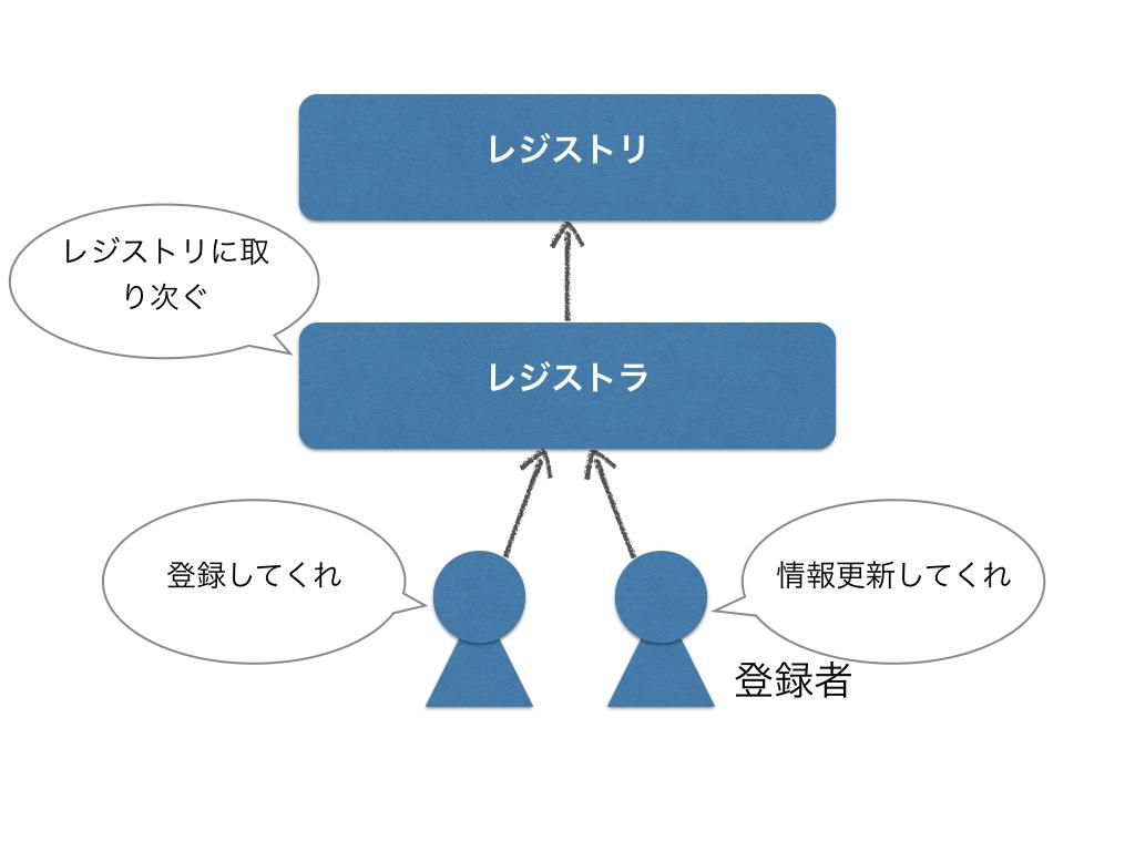 f:id:cho-zu:20161012001311j:plain