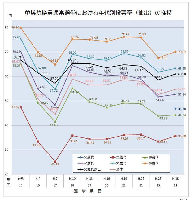 参議院の年代別投票率の推移グラフ