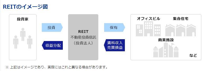 不動産投資信託(REIT)の仕組み