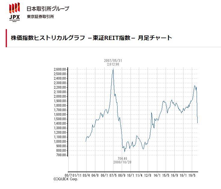 東証REIT指数の過去のチャート