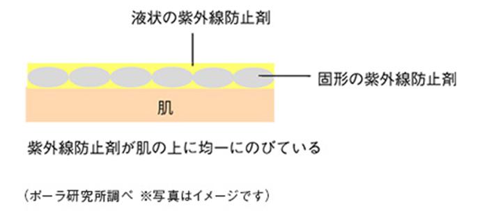 POLAの日焼け止め「ホワイティシモ 薬用UVブロックシールドホワイトプラス」の特徴