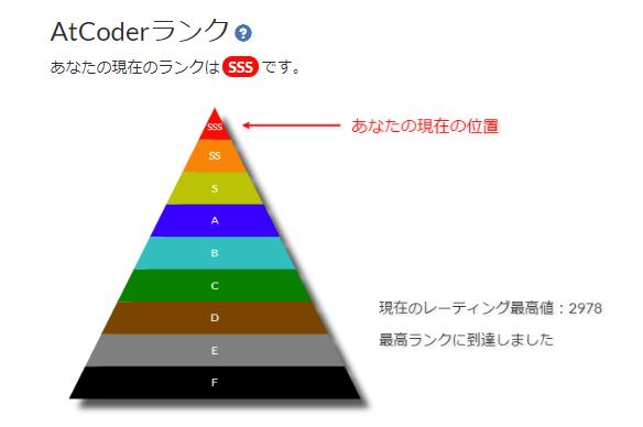 f:id:chokudai:20181204174157p:plain