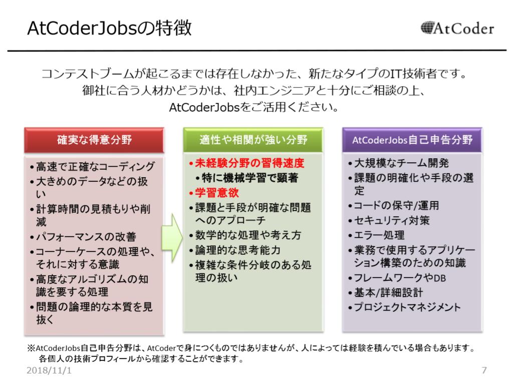 f:id:chokudai:20190131162210p:plain