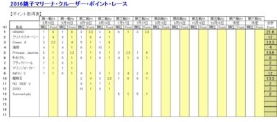 f:id:choshimarina:20160718100804j:image