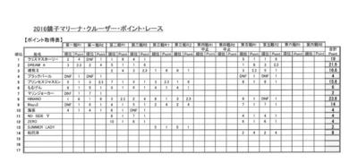 f:id:choshimarina:20161120162234j:image