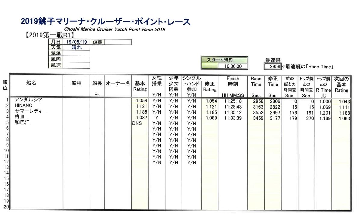 f:id:choshimarina:20190519150806j:plain