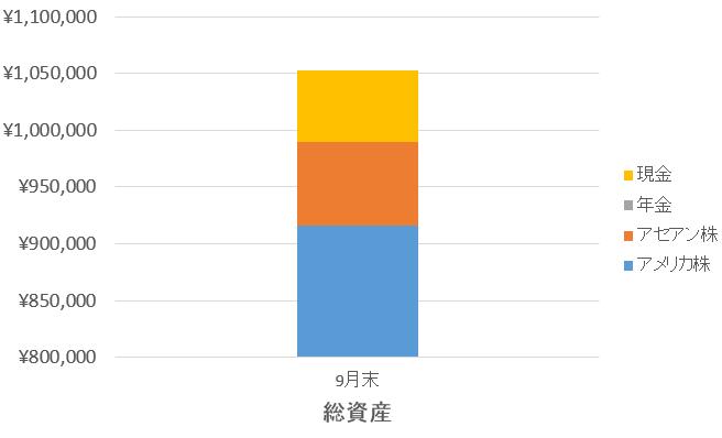 f:id:choukitoushi:20161001111355p:plain