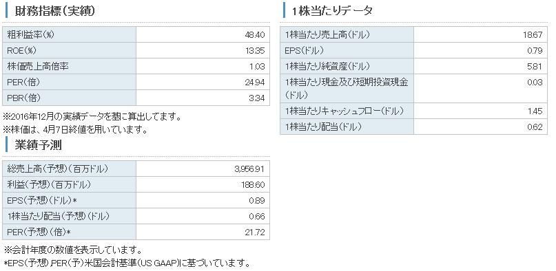 f:id:choukitoushi:20170409155208p:plain