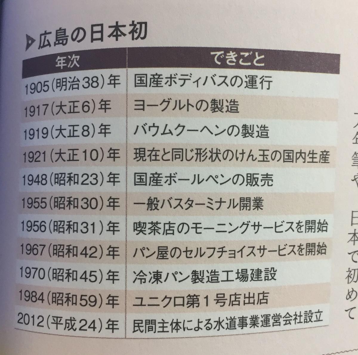 f:id:chugakubu:20190720041814j:plain