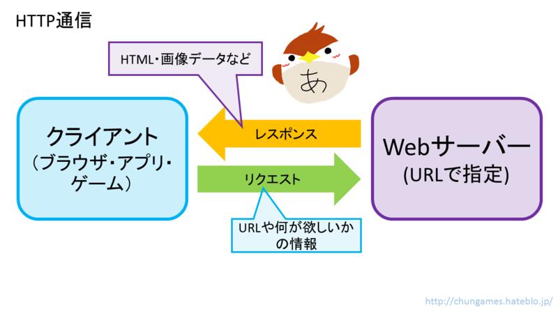 HTTP通信の図