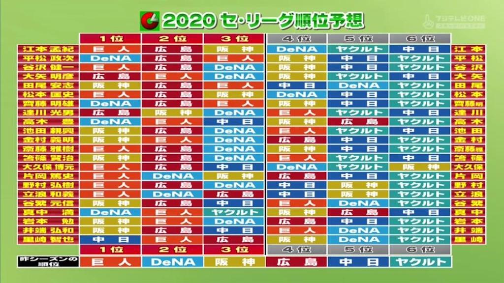 f:id:chunichi-wo-kangaeru:20200319222040j:image
