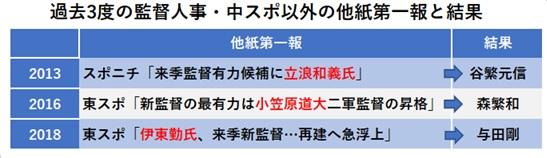f:id:chunichi-wo-kangaeru:20211003131749j:plain