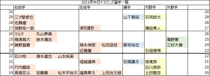 f:id:chunichi-wo-kangaeru:20211005195201p:plain